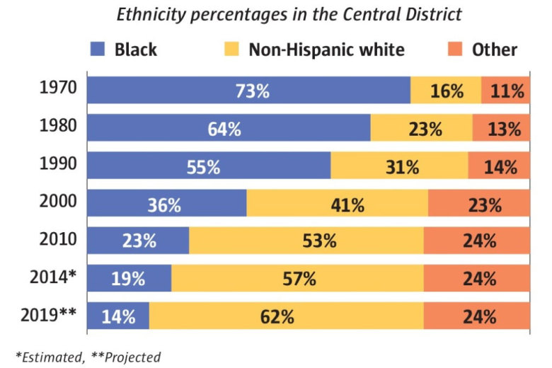 central-district_chart-780x520